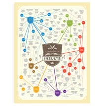Shakespearean Insults Poster